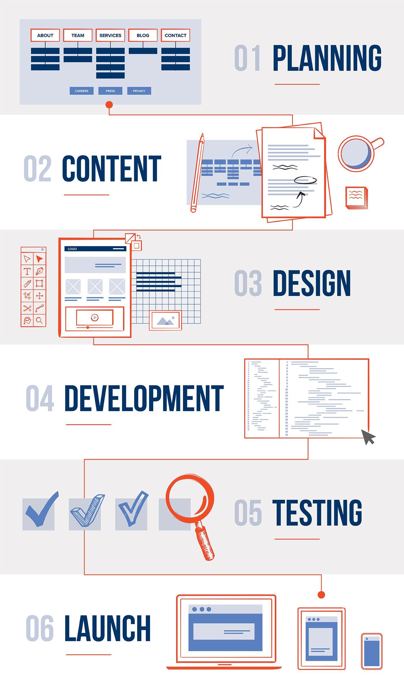 The Proof Branding UX process